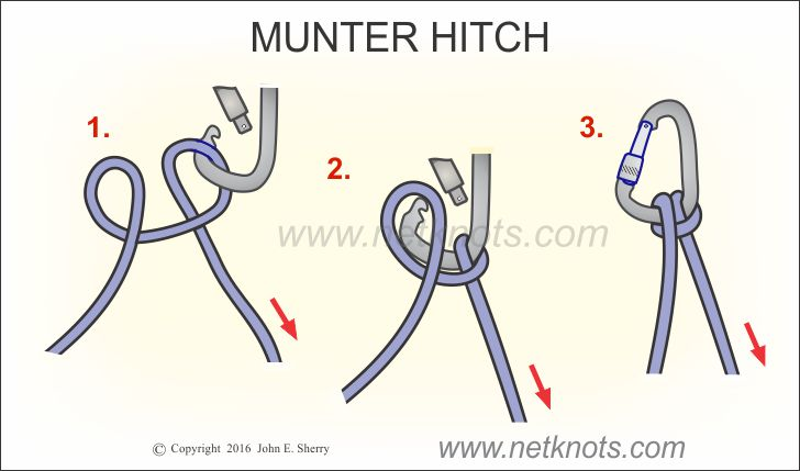 Munter Hitch How To Tie A Munter Hitch